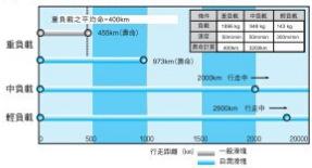 使用寿命超长,长期自动维持轨道表面润滑油膜保护