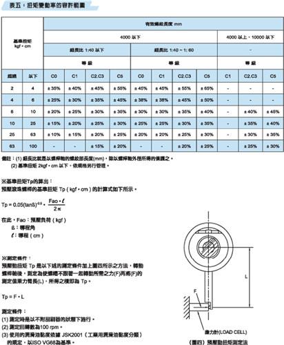 滚珠丝杆扭矩变动率的容许范围